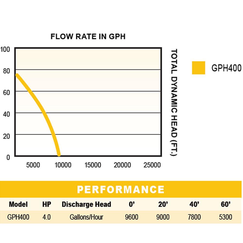 Great Wayne GPH400 – 160 GPM (2″) Honda GX 120 Engine, Semi-Trash Water  Pump 2018-2019
