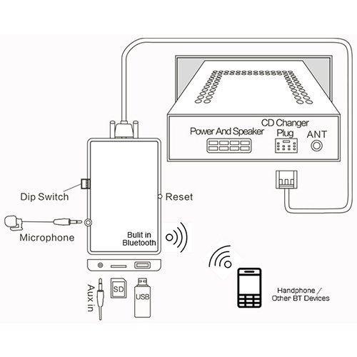 Bluetooth Music Hands free MP3 adapter for BMW E36 E46 Z3 Business radio